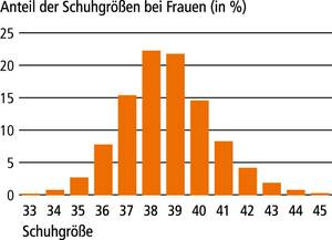 Ergebnis der bundesdeutschen Fussmessaktion