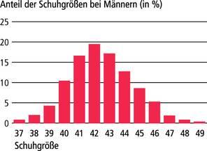 Schuhgrößen Männer. Ergebnis der bundesdeutschen Fussmessaktion